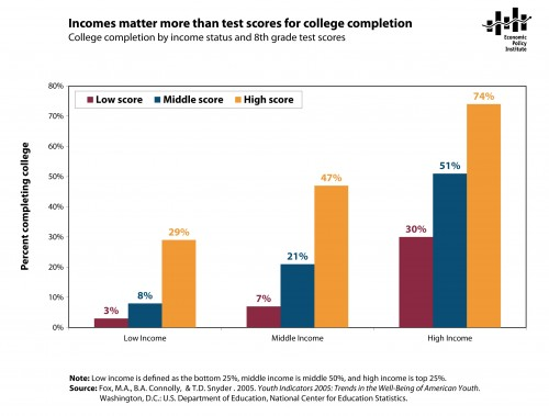 What Matters More Than Test Scores >> Predicting College Completion The Incidental Economist