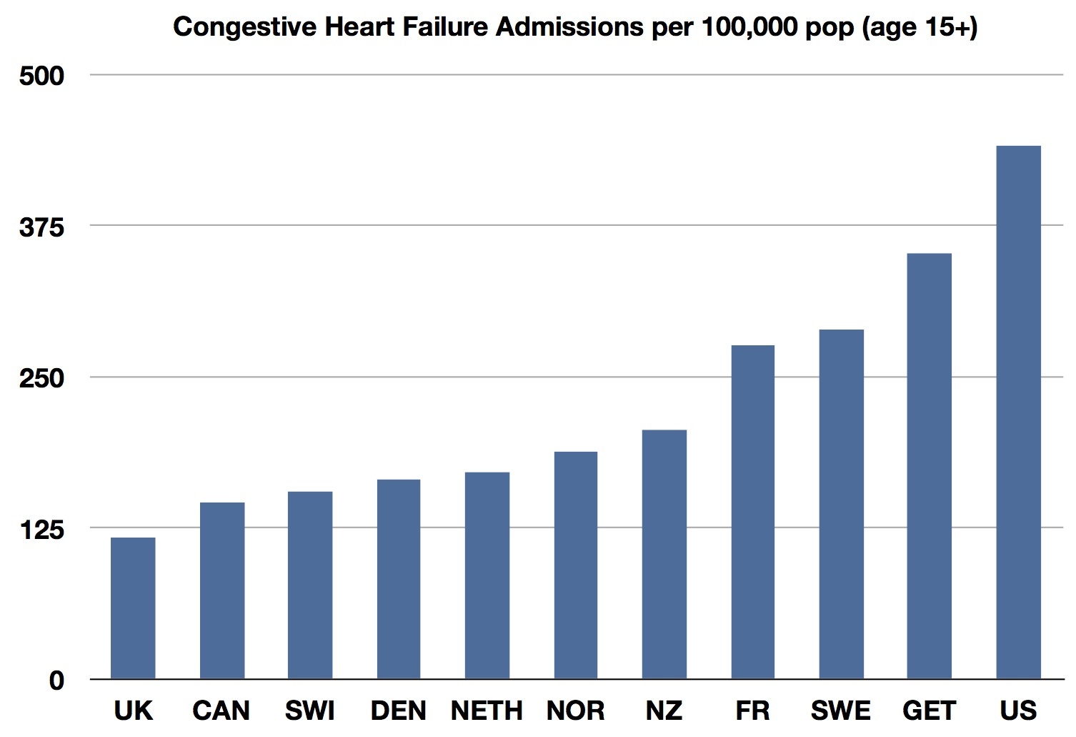 congestive heart disease chf The duke heart center's nationally recognized approach to heart failure treatment effectively manages symptoms and dramatically reduces the frequent hospitaliza.