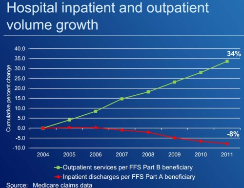 Mcare inpt outpt growth