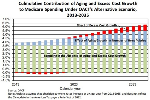 Medicare growth