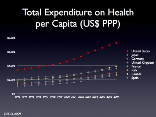 Spending per capita.007