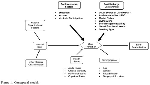 readmit conceptual model