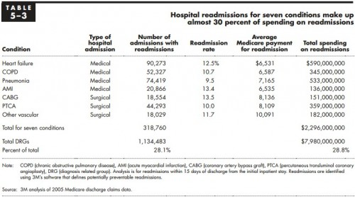 MedPAC readmissions