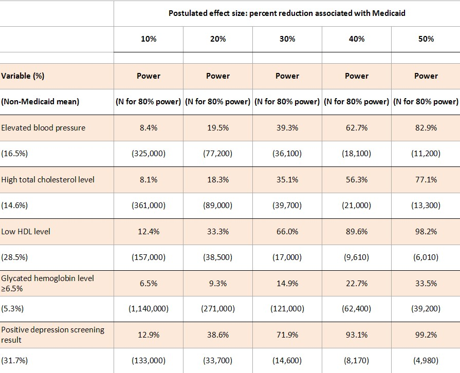 More Medicaid Study Power Calculations Our Rejected Nejm Letter