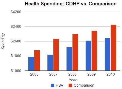 CDHP vs comparison