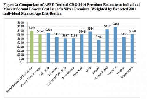 obamacare-premiums