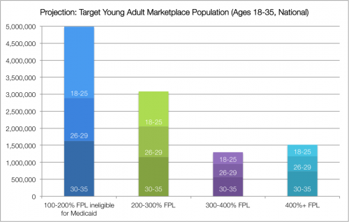 young adults-Figure2