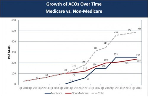 ACO growth