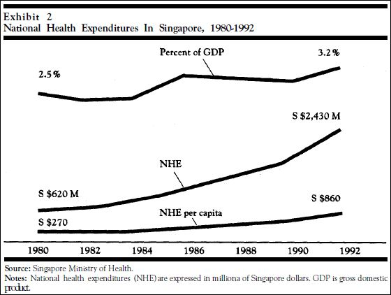 Singapore's health system: commentary from the literature