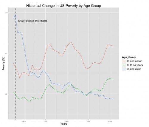 HistoricalPoverty2