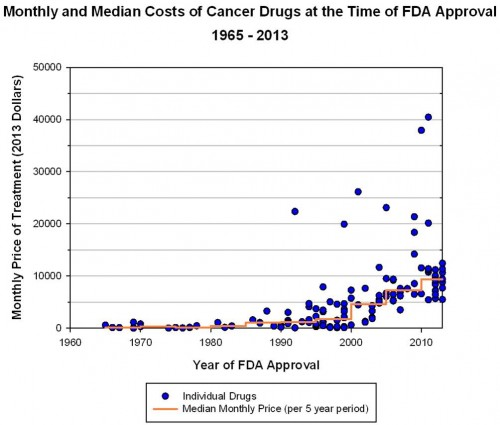 cancer drug cost