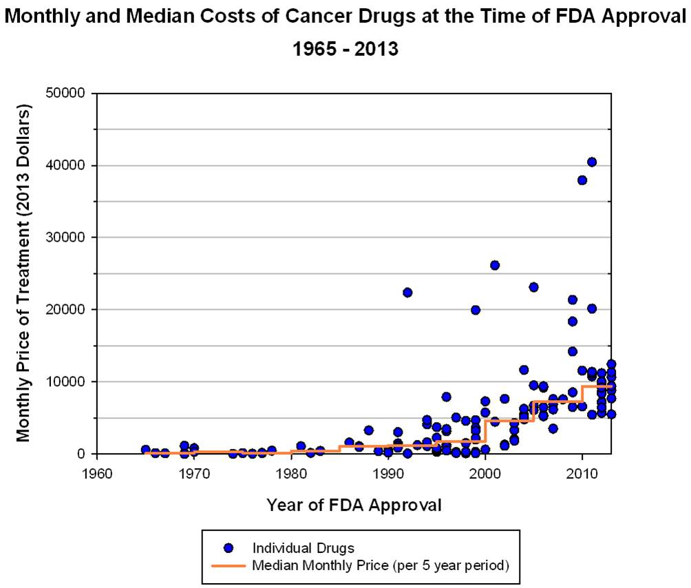 Chart Cost Of Cancer Drugs The Incidental Economist