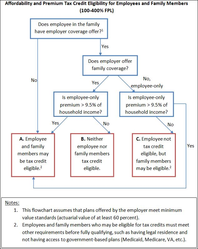 Tax Credit Flow Chart