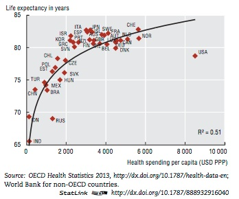 Image Result For Life Expectancy Vs Health Expenditure