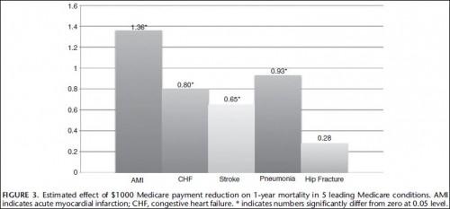 mcare cuts outcomes