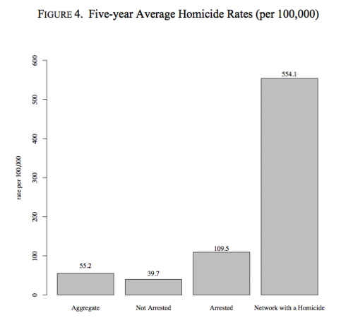 5year_avg_homicide_rates