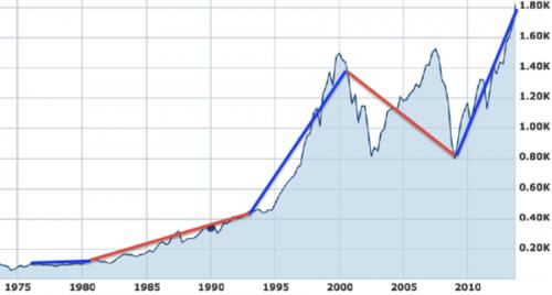 S&P 1975-present