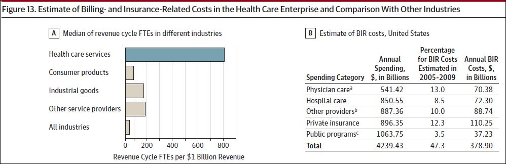 Chart Health Care Administrative Costs Vs Other Sectors The