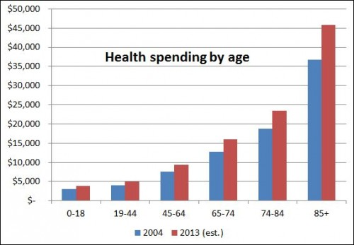 health spending by age-level