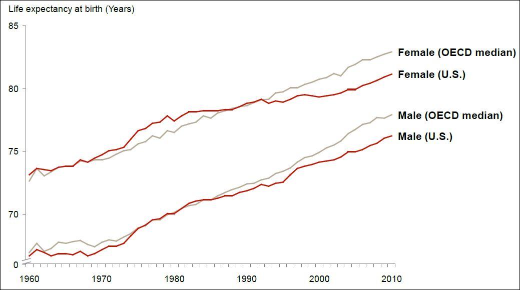 great macro photo ideas - Economist s View What Happened to US Life Expectancy
