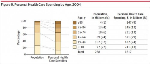 personal health spending by age