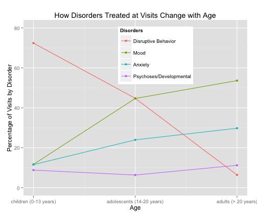 Disorders_x_Age
