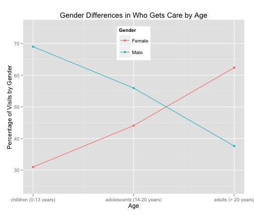 Gender_x_Age