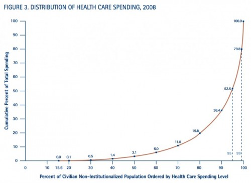 distribution-health-spending-80-20-800x585