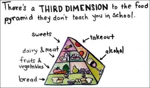 food pyramid 3D