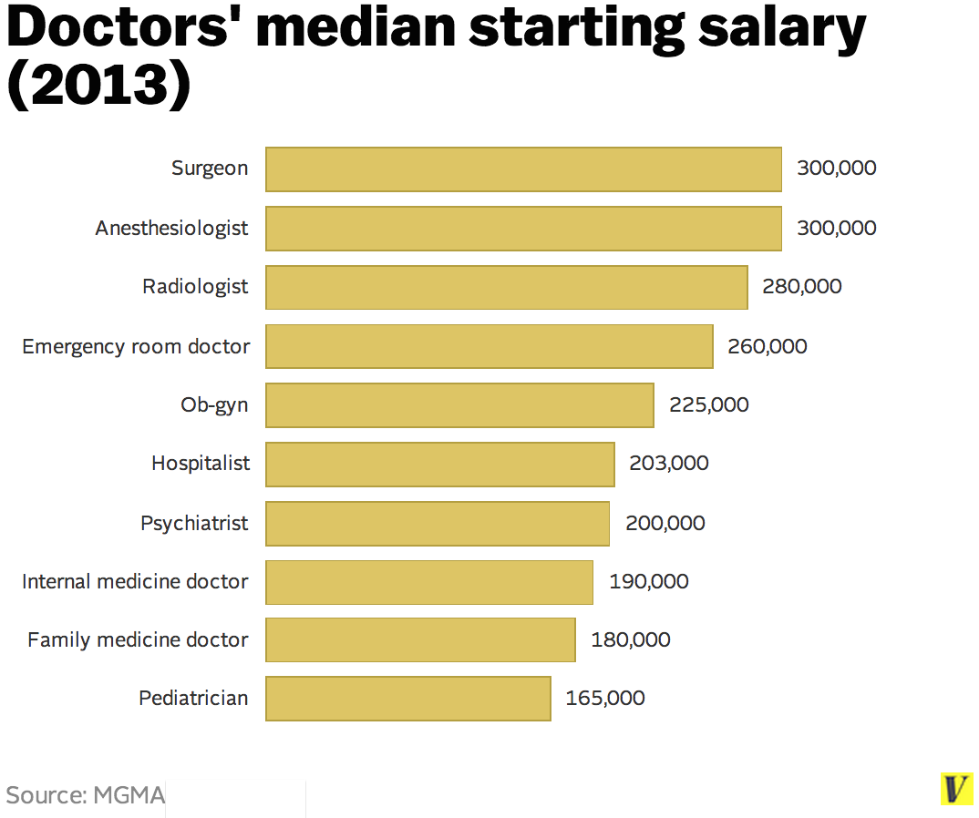 and now i have to defend doctors' salaries, a little | the, Human Body