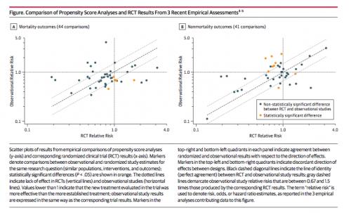 RCT vs Obs