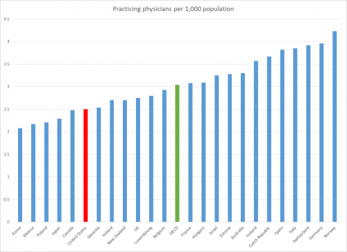 OECD Physicians per 1,000