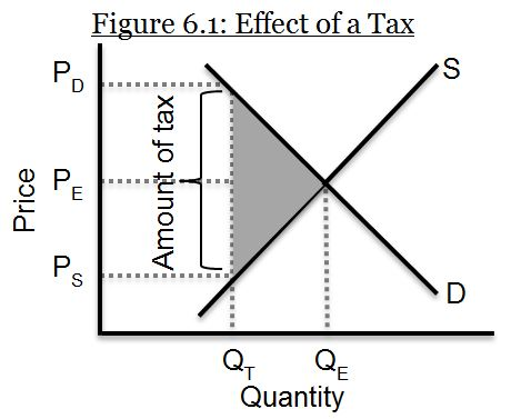 effect of a tax