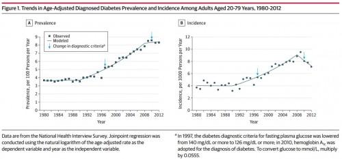 Diabetess trends