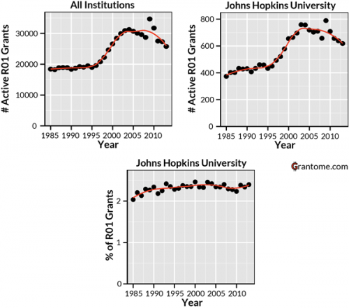 NIH funding at Johns Hopkins.