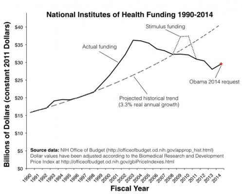 The recent history of NIH funding.