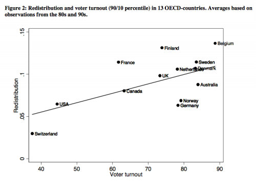 International Turnout