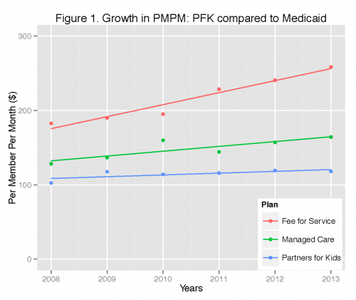PFK cost growth compared to Ohio Medicaid FFS and MCOs.