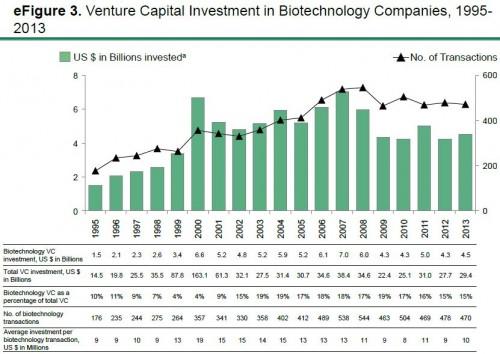 efig 3- venture biotech