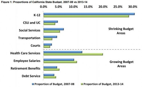 CA budget