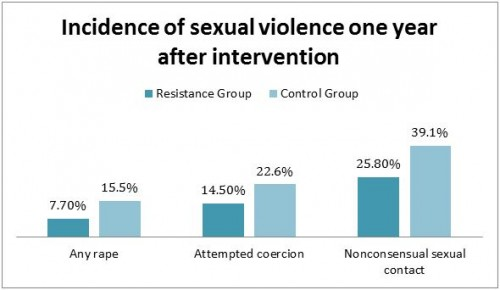sex assult intervention
