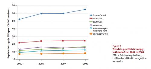 Change in psychiatrists per capita, 2002-2009.