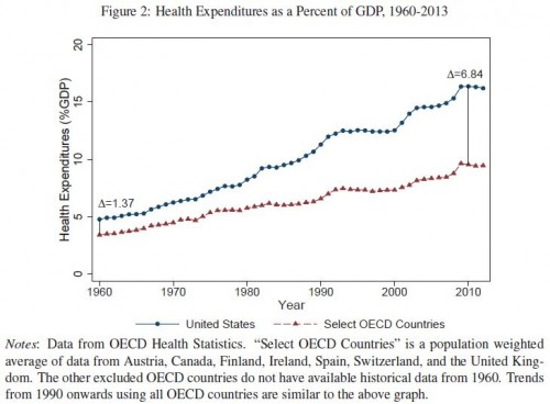 US v OECD fig 2