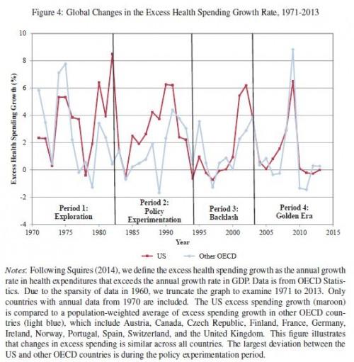 US v OECD fig 4