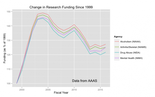 Percentage change since 1999 in funding for NIH institutes.