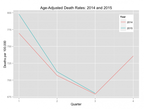 CDC Age-Adjusted Mortality Data.