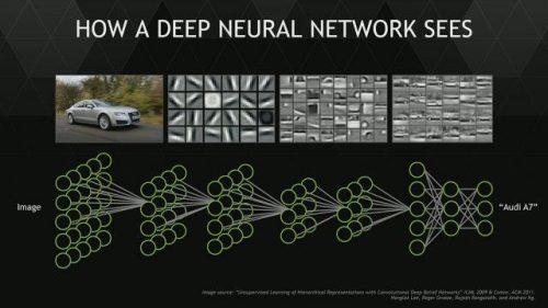 The Deep Learning algorithm.
