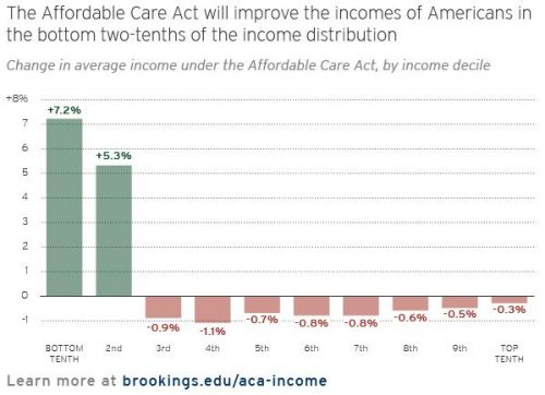 The redistributive effects of the ACA.
